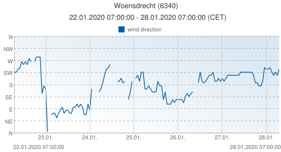Woensdrecht, Netherlands (6340): wind direction: 22.01.2020 07:00:00 - 28.01.2020 07:00:00 (CET)