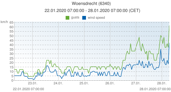 Woensdrecht, Netherlands (6340): wind speed & gusts: 22.01.2020 07:00:00 - 28.01.2020 07:00:00 (CET)