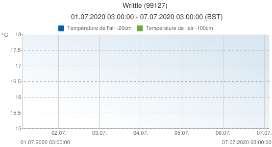 Writtle, Grande-Bretagne (99127): Température de l'air -20cm: 01.07.2020 03:00:00 - 07.07.2020 03:00:00 (BST)