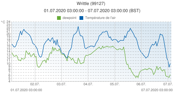 Writtle, Grande-Bretagne (99127): Température de l'air & dewpoint: 01.07.2020 03:00:00 - 07.07.2020 03:00:00 (BST)