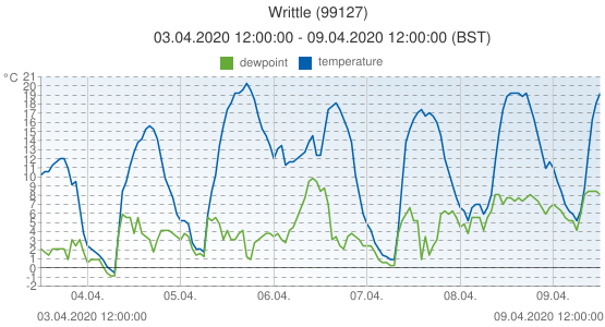 Writtle, United Kingdom (99127): temperature & dewpoint: 03.04.2020 12:00:00 - 09.04.2020 12:00:00 (BST)