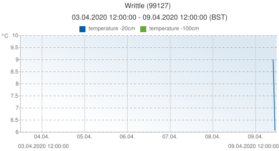 Writtle, United Kingdom (99127): temperature -20cm: 03.04.2020 12:00:00 - 09.04.2020 12:00:00 (BST)