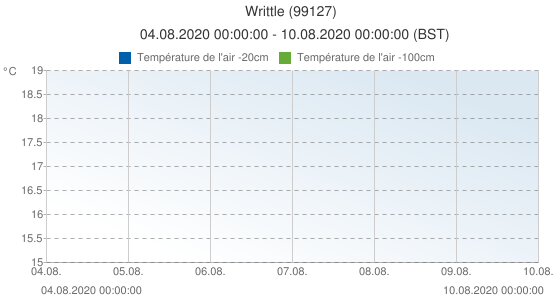 Writtle, Grande-Bretagne (99127): Température de l'air -20cm: 04.08.2020 00:00:00 - 10.08.2020 00:00:00 (BST)