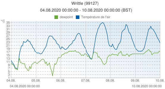 Writtle, Grande-Bretagne (99127): Température de l'air & dewpoint: 04.08.2020 00:00:00 - 10.08.2020 00:00:00 (BST)