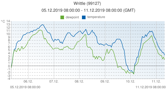 Writtle, United Kingdom (99127): temperature & dewpoint: 05.12.2019 08:00:00 - 11.12.2019 08:00:00 (GMT)