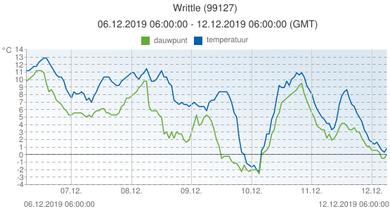 Writtle, Groot Brittannië (99127): temperatuur & dauwpunt: 06.12.2019 06:00:00 - 12.12.2019 06:00:00 (GMT)