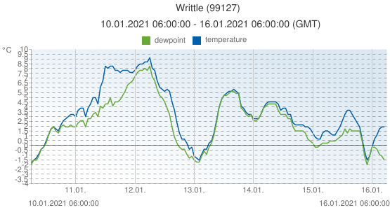 Writtle, United Kingdom (99127): temperature & dewpoint: 10.01.2021 06:00:00 - 16.01.2021 06:00:00 (GMT)