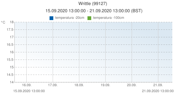 Writtle, Reino Unido (99127): temperatura -20cm: 15.09.2020 13:00:00 - 21.09.2020 13:00:00 (BST)