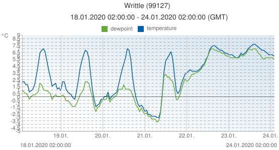 Writtle, United Kingdom (99127): temperature & dewpoint: 18.01.2020 02:00:00 - 24.01.2020 02:00:00 (GMT)