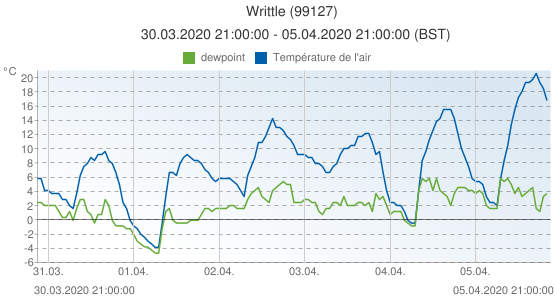 Writtle, Grande-Bretagne (99127): Température de l'air & dewpoint: 30.03.2020 21:00:00 - 05.04.2020 21:00:00 (BST)