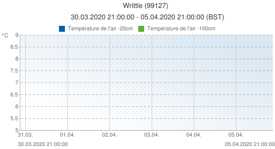 Writtle, Grande-Bretagne (99127): Température de l'air -20cm: 30.03.2020 21:00:00 - 05.04.2020 21:00:00 (BST)