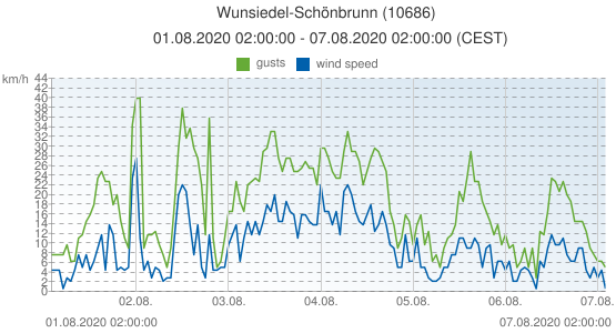 Wunsiedel-Schönbrunn, Germany (10686): wind speed & gusts: 01.08.2020 02:00:00 - 07.08.2020 02:00:00 (CEST)