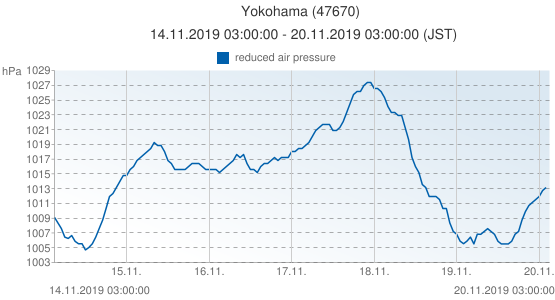 Yokohama, Japón (47670): reduced air pressure: 14.11.2019 03:00:00 - 20.11.2019 03:00:00 (JST)