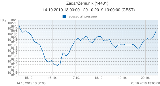 Zadar/Zemunik, Croacia (14431): reduced air pressure: 14.10.2019 13:00:00 - 20.10.2019 13:00:00 (CEST)