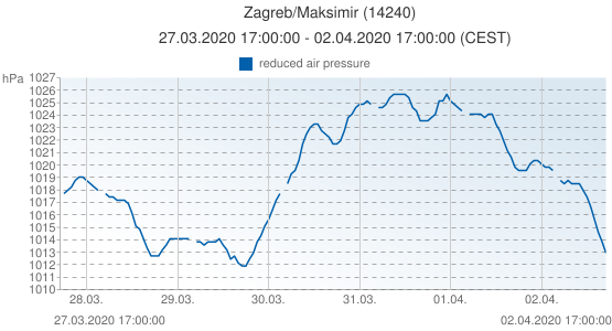 Zagreb/Maksimir, Croacia (14240): reduced air pressure: 27.03.2020 17:00:00 - 02.04.2020 17:00:00 (CEST)