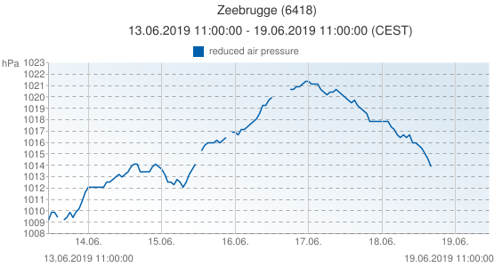 Zeebrugge, Belgique (6418): reduced air pressure: 13.06.2019 11:00:00 - 19.06.2019 11:00:00 (CEST)