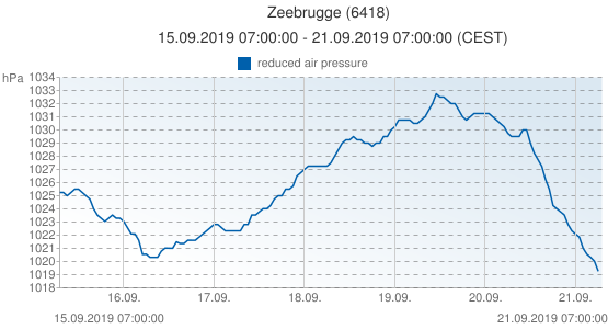 Zeebrugge, Belgica (6418): reduced air pressure: 15.09.2019 07:00:00 - 21.09.2019 07:00:00 (CEST)
