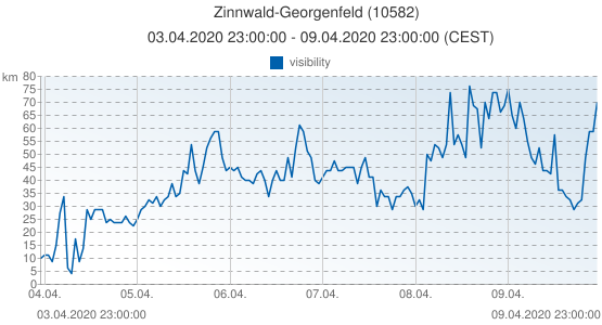 Zinnwald-Georgenfeld, Germany (10582): visibility: 03.04.2020 23:00:00 - 09.04.2020 23:00:00 (CEST)