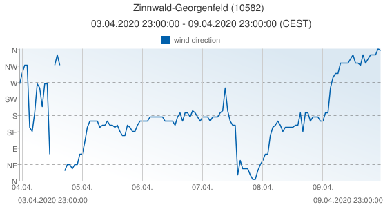 Zinnwald-Georgenfeld, Germany (10582): wind direction: 03.04.2020 23:00:00 - 09.04.2020 23:00:00 (CEST)