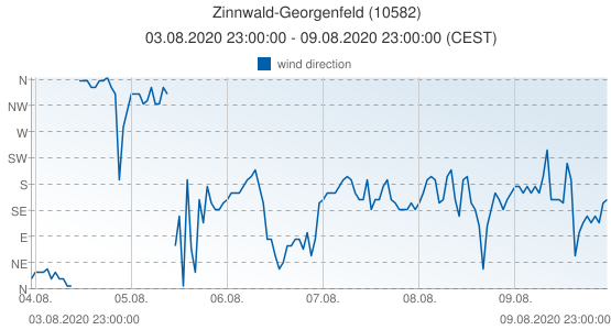 Zinnwald-Georgenfeld, Germany (10582): wind direction: 03.08.2020 23:00:00 - 09.08.2020 23:00:00 (CEST)