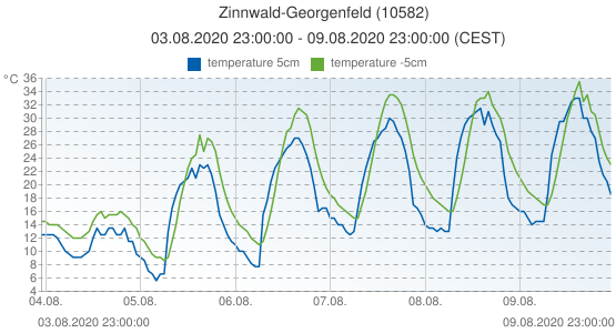 Zinnwald-Georgenfeld, Germany (10582): temperature 5cm & temperature -5cm: 03.08.2020 23:00:00 - 09.08.2020 23:00:00 (CEST)