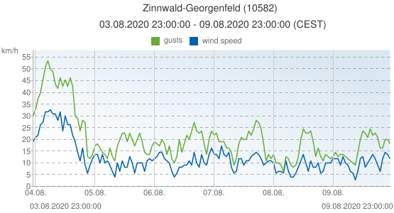 Zinnwald-Georgenfeld, Germany (10582): wind speed & gusts: 03.08.2020 23:00:00 - 09.08.2020 23:00:00 (CEST)
