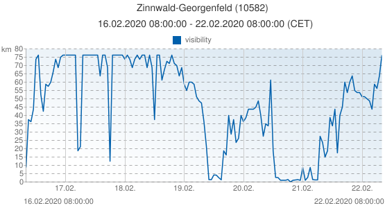 Zinnwald-Georgenfeld, Germany (10582): visibility: 16.02.2020 08:00:00 - 22.02.2020 08:00:00 (CET)