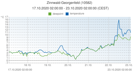 Zinnwald-Georgenfeld, Germany (10582): temperature & dewpoint: 17.10.2020 02:00:00 - 23.10.2020 02:00:00 (CEST)