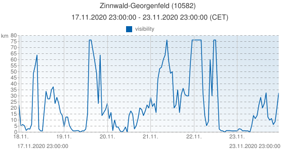 Zinnwald-Georgenfeld, Germany (10582): visibility: 17.11.2020 23:00:00 - 23.11.2020 23:00:00 (CET)