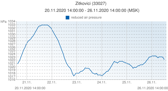 Zitkovici, Bielorusia (33027): reduced air pressure: 20.11.2020 14:00:00 - 26.11.2020 14:00:00 (MSK)