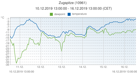 Zugspitze, Germany (10961): temperature & dewpoint: 10.12.2019 13:00:00 - 16.12.2019 13:00:00 (CET)