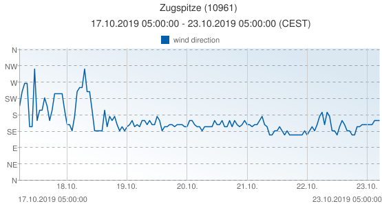Zugspitze, Germany (10961): wind direction: 17.10.2019 05:00:00 - 23.10.2019 05:00:00 (CEST)