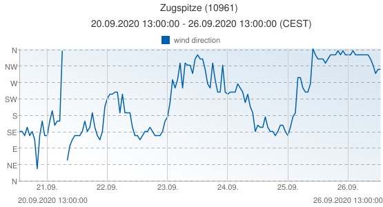 Zugspitze, Germany (10961): wind direction: 20.09.2020 13:00:00 - 26.09.2020 13:00:00 (CEST)