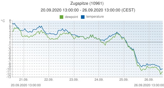 Zugspitze, Germany (10961): temperature & dewpoint: 20.09.2020 13:00:00 - 26.09.2020 13:00:00 (CEST)