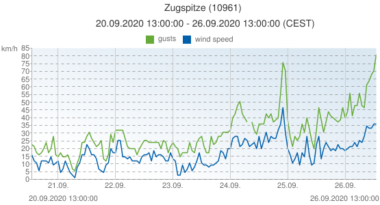 Zugspitze, Germany (10961): wind speed & gusts: 20.09.2020 13:00:00 - 26.09.2020 13:00:00 (CEST)