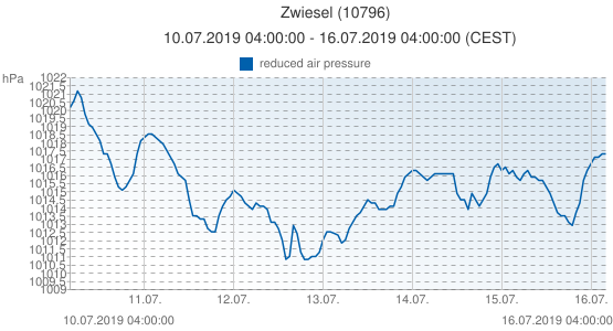 Zwiesel, Allemagne (10796): reduced air pressure: 10.07.2019 04:00:00 - 16.07.2019 04:00:00 (CEST)
