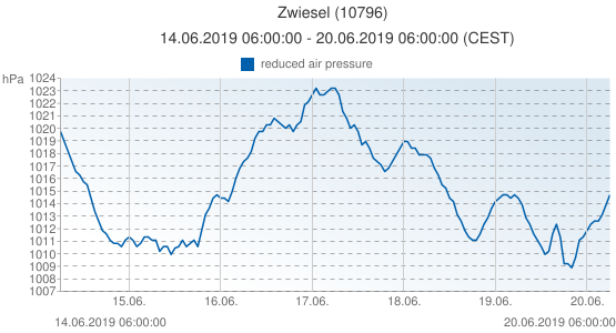 Zwiesel, Germany (10796): reduced air pressure: 14.06.2019 06:00:00 - 20.06.2019 06:00:00 (CEST)