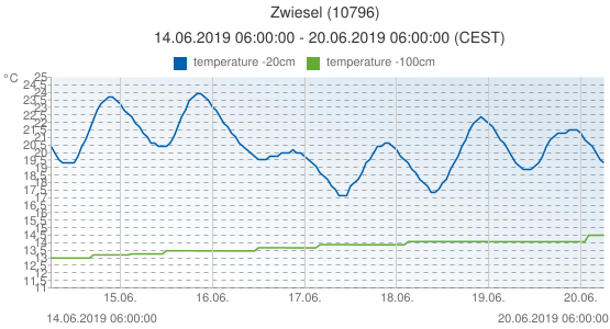 Zwiesel, Germany (10796): temperature -20cm & temperature -100cm: 14.06.2019 06:00:00 - 20.06.2019 06:00:00 (CEST)