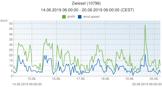 Zwiesel, Germany (10796): wind speed & gusts: 14.06.2019 06:00:00 - 20.06.2019 06:00:00 (CEST)
