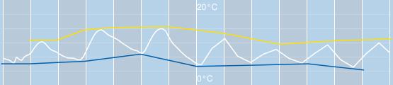 temperatura