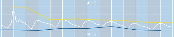 temperatuur