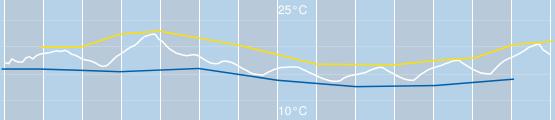 Temperatur