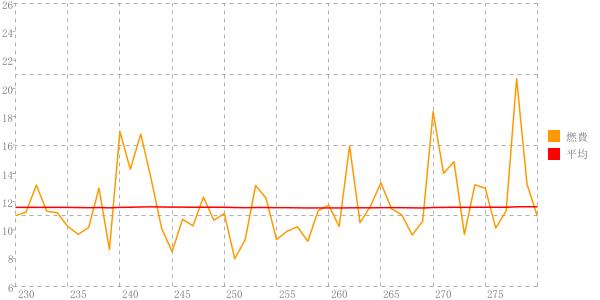 燃費グラフ