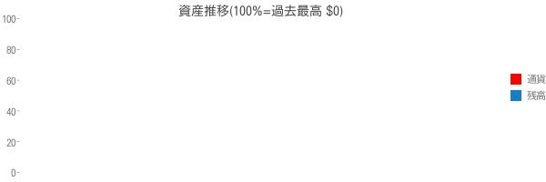 資産推移(100%=過去最高 $0)