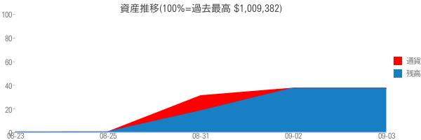 資産推移(100%=過去最高 $1,009,382)