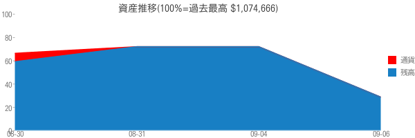 資産推移(100%=過去最高 $1,074,666)