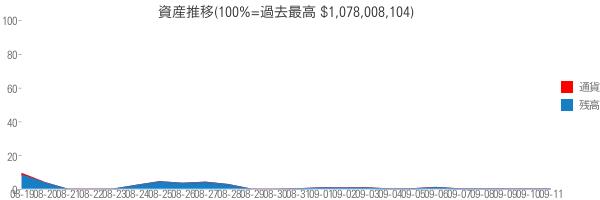 資産推移(100%=過去最高 $1,078,008,104)