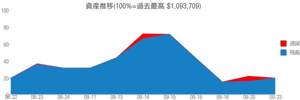 資産推移(100%=過去最高 $1,093,709)