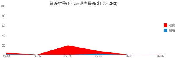 資産推移(100%=過去最高 $1,204,343)