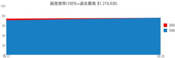 資産推移(100%=過去最高 $1,219,635)